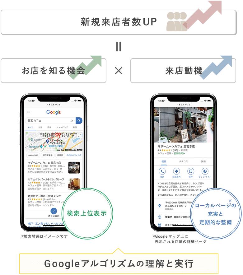 お店を知る機会×来店動機=新規来店者数UP Googleアルゴリズムの理解と実行